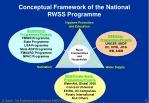 conceptual framework of the national rwss programme