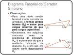 diagrama fasorial do gerador s ncrono2