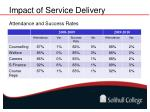 impact of service delivery1