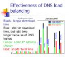 effectiveness of dns load balancing1