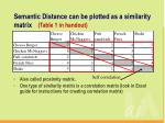 semantic distance can be plotted as a similarity matrix