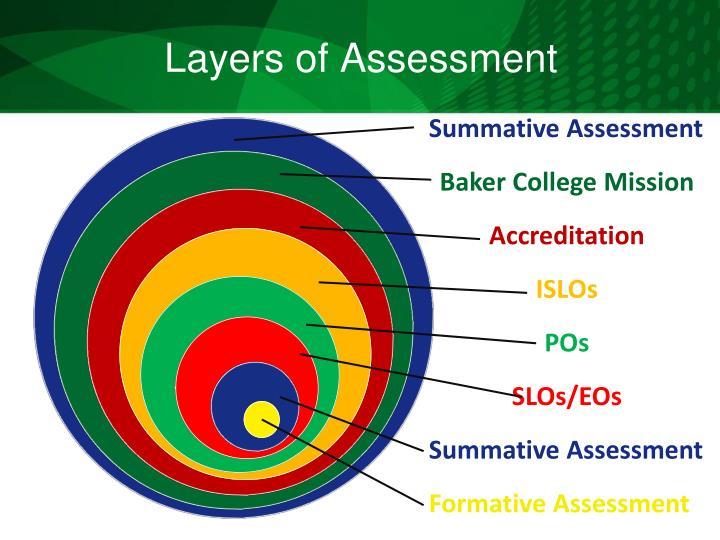 Layers of Assessmen