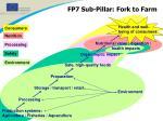 fp7 sub pillar fork to farm