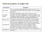 vertical analysis a single role