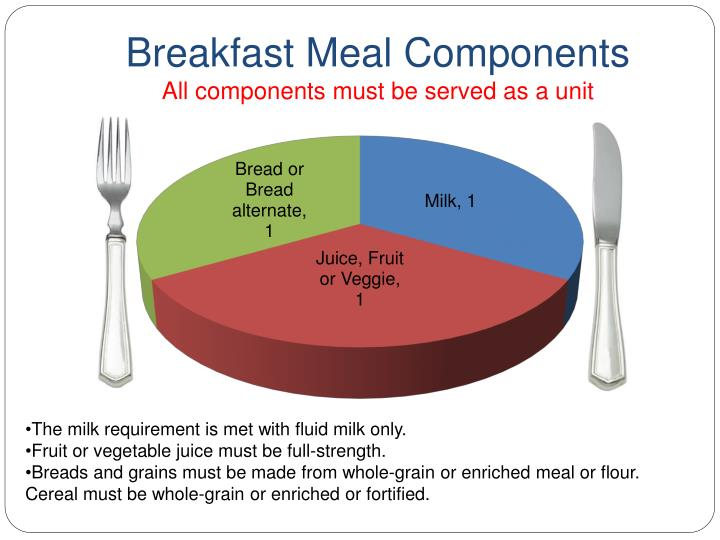 Breakfast Meal Components