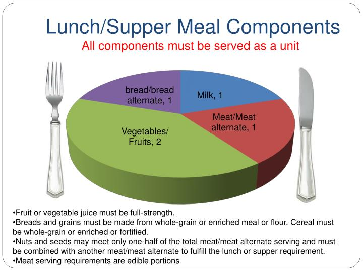 Lunch/Supper Meal Components
