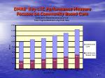 dmas key ltc performance measure focuses on community based care