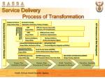 service delivery process of transformation