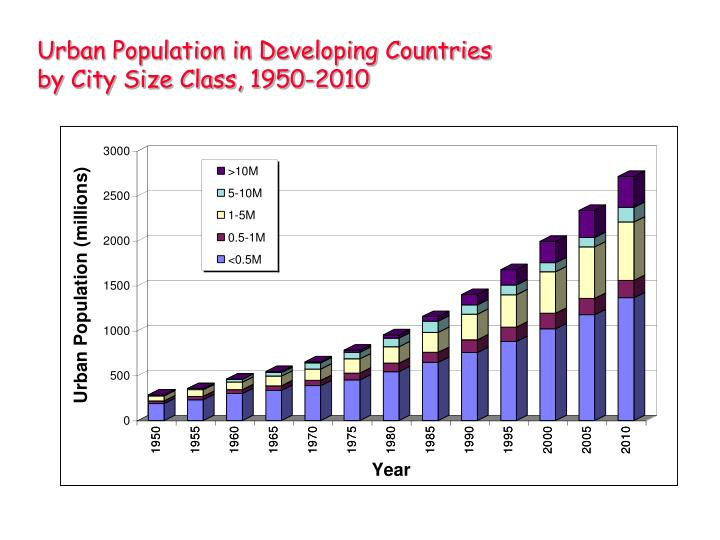 essay overpopulation developing countries Research essay overpopulation - free download as word doc (doc fertility rates in many developing countries may continue to be amongst the highest in the.