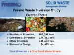 solid waste management division17