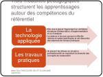 trois modalit s p dagogiques structurent les apprentissages autour des comp tences du r f rentiel