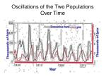oscillations of the two populations over time
