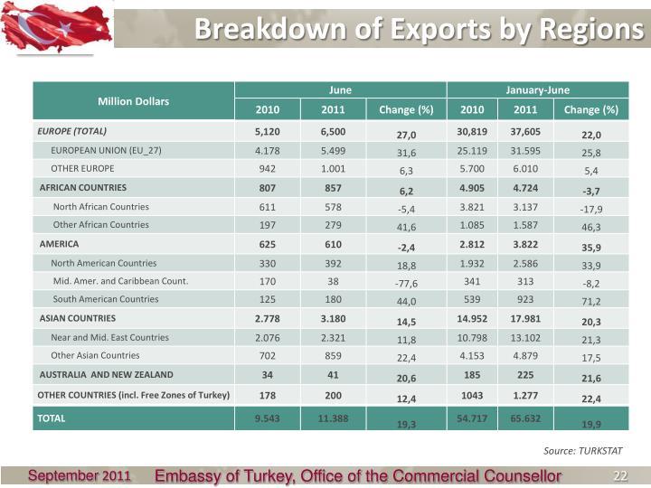 Breakdown of Exports by Regions