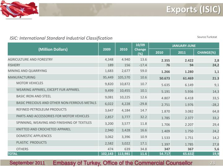 Exports (ISIC)