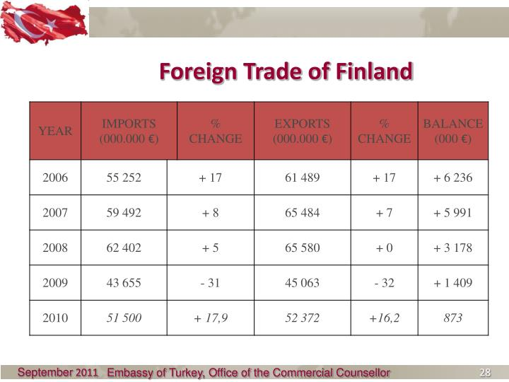 Foreign Trade of Finland