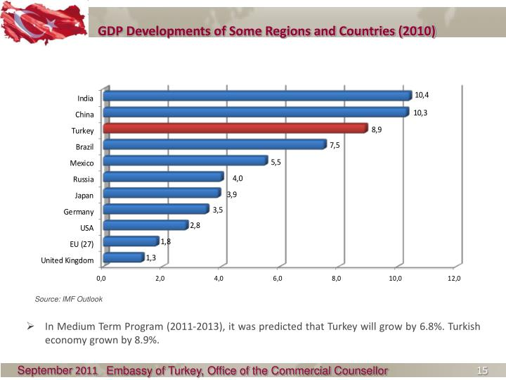 GDP Developments of Some Regions and Countries (2010)