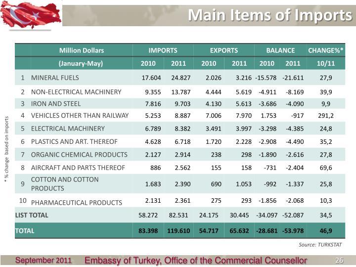 Main Items of Imports