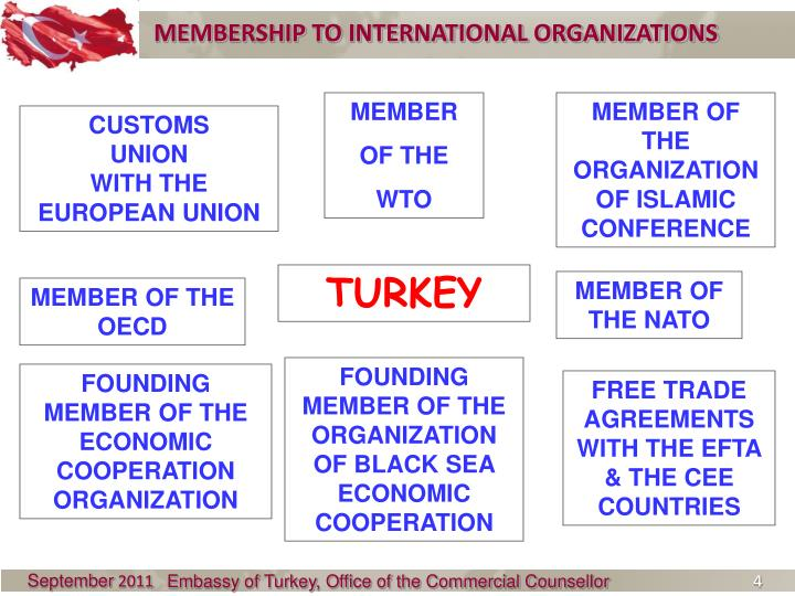 MEMBERSHIP TO INTERNATIONAL ORGANIZATIONS