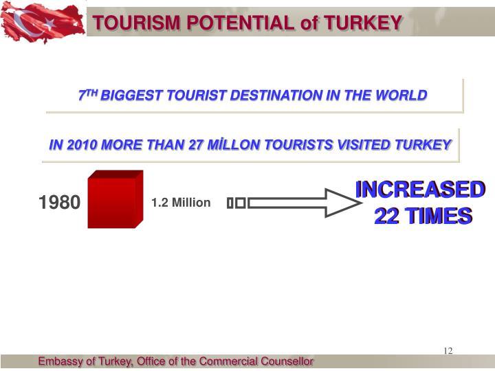 TOURISM POTENTIAL of TURKEY