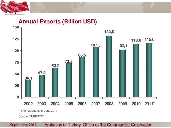 Annual Exports (Billion USD)