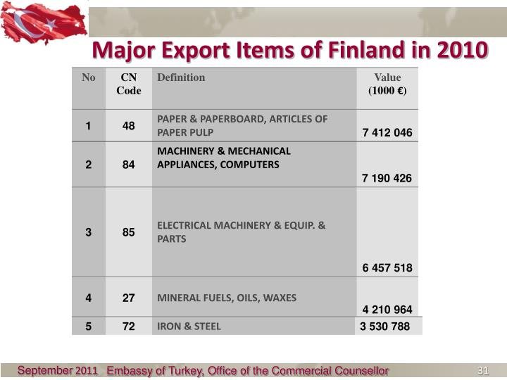 Major Export Items of Finland in 2010