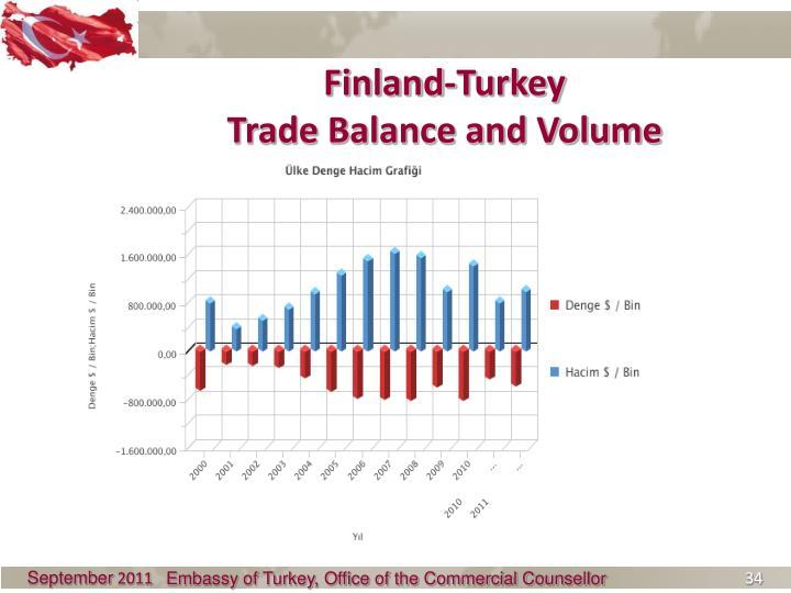 Finland-Turkey