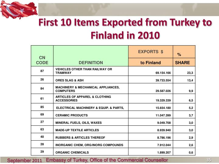 First 10 Items Exported from Turkey to Finland in 2010