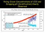 rising ocean concentrations of co2 and dropping ph acidification clearly observed