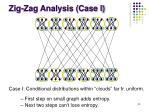 zig zag analysis case i