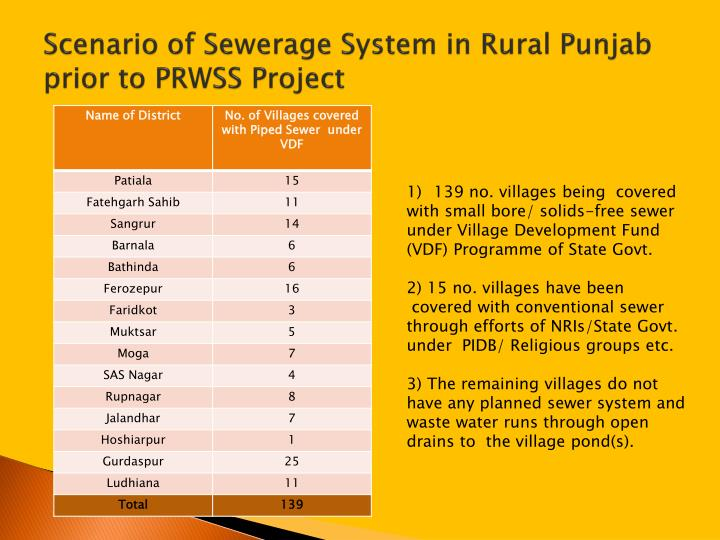 Scenario of Sewerage System in Rural Punjab prior to PRWSS Project