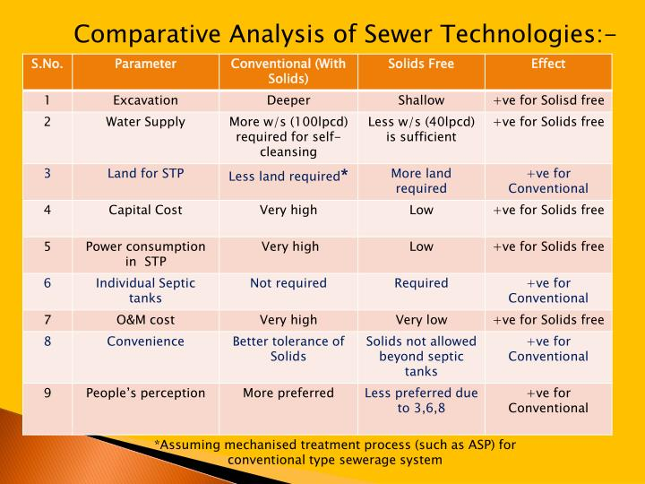 *Assuming mechanised treatment process (such as ASP) for