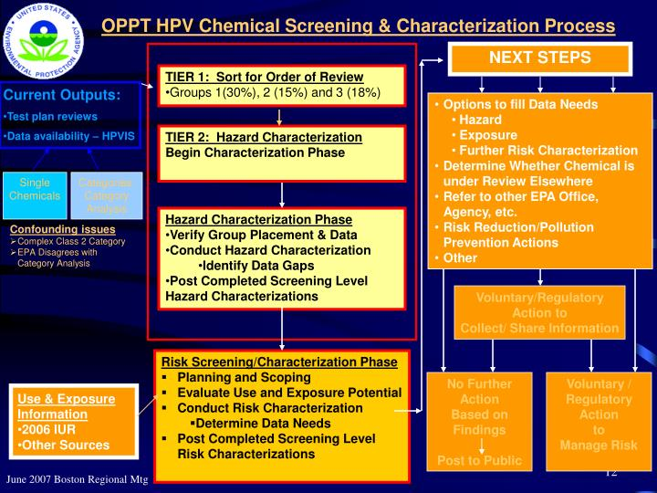 OPPT HPV Chemical Screening & Characterization Process