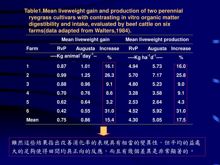 Table1.Mean liveweight gain and production of two perennial