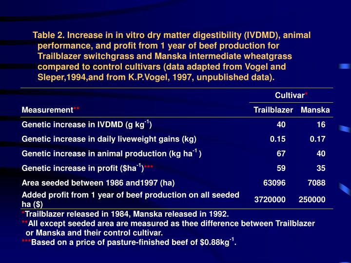 Table 2. Increase in in vitro dry matter digestibility (IVDMD), animal