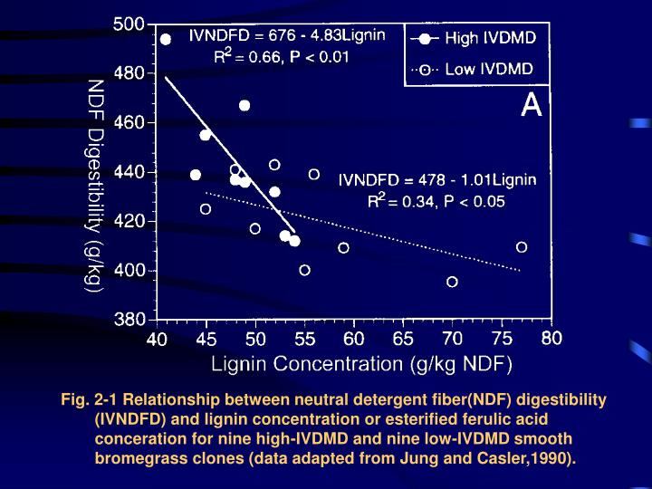 Fig. 2-1 Relationship between neutral detergent fiber(NDF) digestibility (IVNDFD) and lignin concentration or esterified ferulic acid conceration for nine high-IVDMD and nine low-IVDMD smooth bromegrass clones (data adapted from Jung and Casler,1990).
