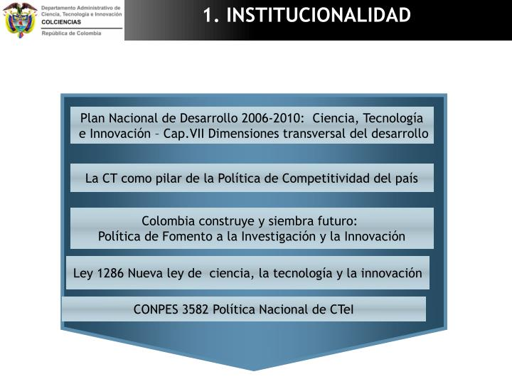 1. INSTITUCIONALIDAD