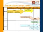 beacon program five year timeline
