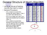 general structure of hunt s algorithm