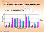 most adults have low vitamin d intakes