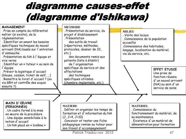 diagramme causes-effet (diagramme d'Ishikawa)