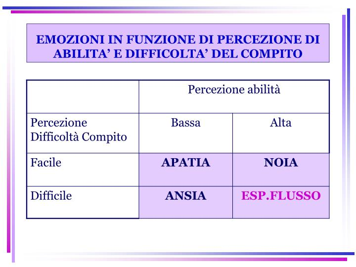 EMOZIONI IN FUNZIONE DI PERCEZIONE DI ABILITA' E DIFFICOLTA' DEL COMPITO