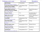 pathway and lead ed level discipline