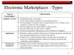 electronic marketplaces types1