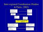 inter regional coordination naidoo patric 2002