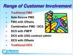 range of customer involvement