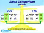 sales comparison billions