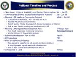 notional timeline and process