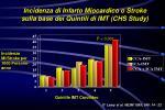 incidenza di infarto miocardico o stroke sulla base dei quintili di imt chs study