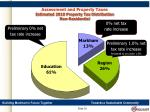 assessment and property taxes estimated 2010 property tax distribution non residential