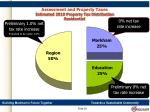 assessment and property taxes estimated 2010 property tax distribution residential